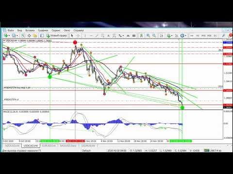 Торговля на валютной  бирже.. Трейдинг на бирже в реале.. Ежедневная аналитика торговли... № 4..