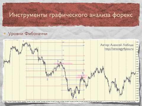 Инструменты графического анализа форекс