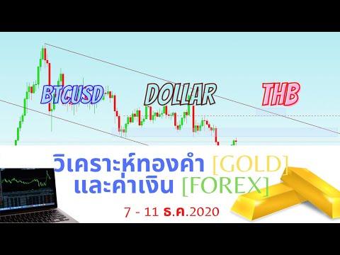 วิเคราะห์ทองคำและค่าเงิน Forex,Dollar,THB,Bitcoin, ประจำวันที่ 7 - 11 ธ.ค. 2563