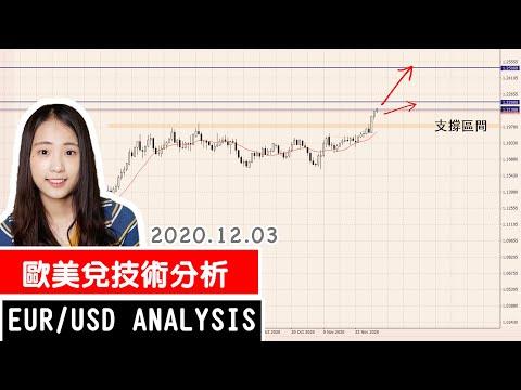 【EUR/USD技術分析】突破四個月下來的最高點!進入新的區間嗎?|20201203|外匯交易系列