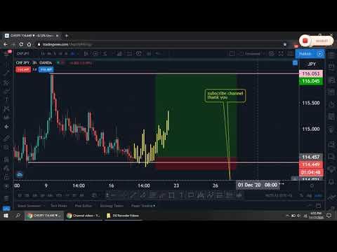 CHFJPY - Strategy Free Money 100$ 200$ Day Forex Trading 2021
