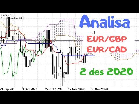 ANALISA EUR GBP & EUR CAD DENGAN INDIKATOR ICHIMOKU 2 DES 2020