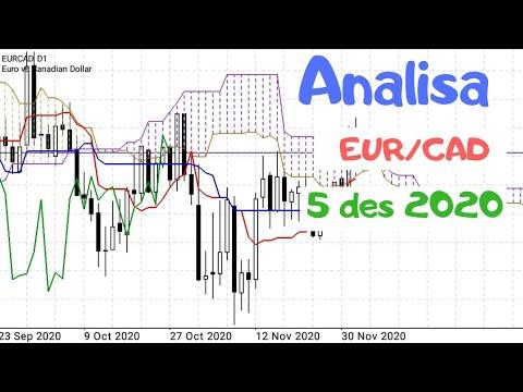 Analisa forex hari ini EUR GBP dengan Indikator Ichimoku Kinko Hyo 6 des 2020