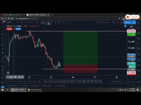 NZDJPY - Forex trading strategy education -  2021