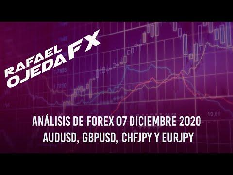 Análisis de forex 2020 7 diciembre 2020 AUDUSD, GBPUSD, CHFJPY & EURJPY