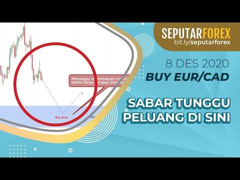 Peluang Trading: Entry Euro Ditentukan Di Area Ini