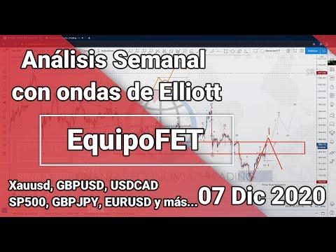 Análisis Semanal 07 Dic 2020 Equipo FET [Xauusd, EURUSD, GBPUSD, USDCAD, GBPJPY...]