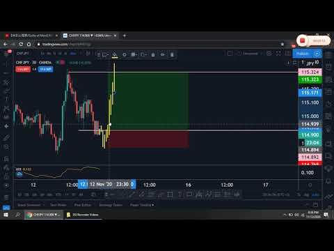 CHFJPY - Strategy 15M  Super Analysis Forex Trading $$$
