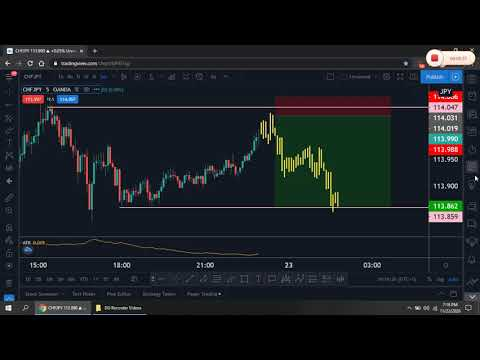 CHFJPY - Tell yourself Head of Forex trading