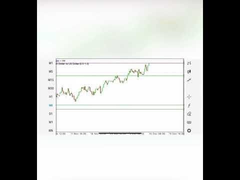 AUDUSD signal ( Free - Watch how I trade )