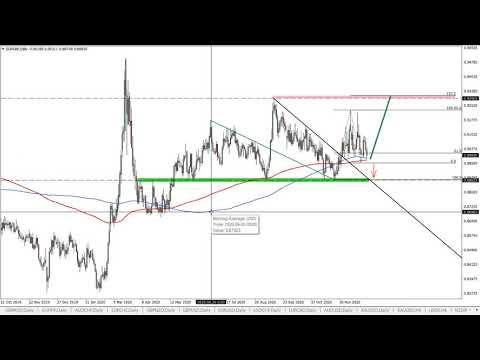 EURGBP Analysis | December 31st 2020 | 00:11:26 | большой дорубка